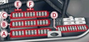 Luggage compartment fuse assignment Audi A6 (C7; 2010 – 2016)